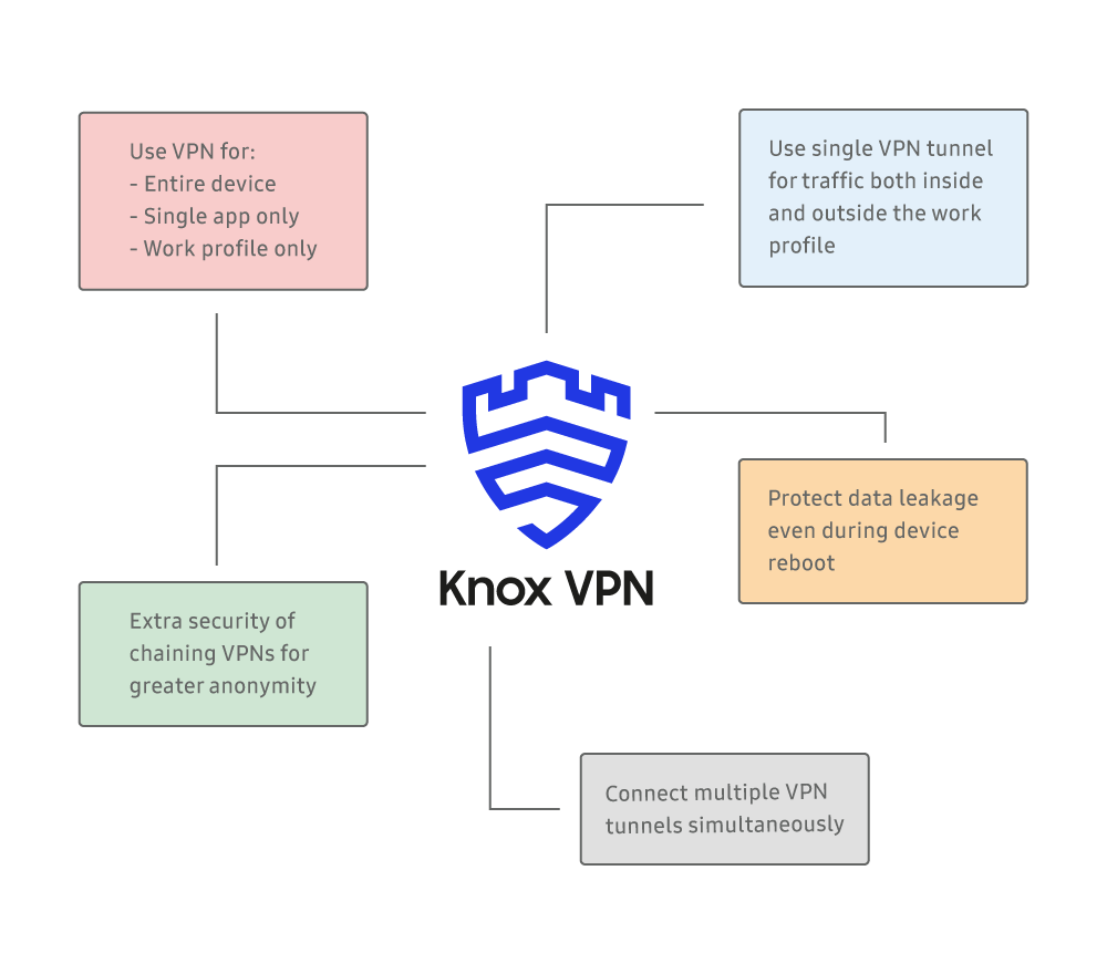 Knox VPN Diagram